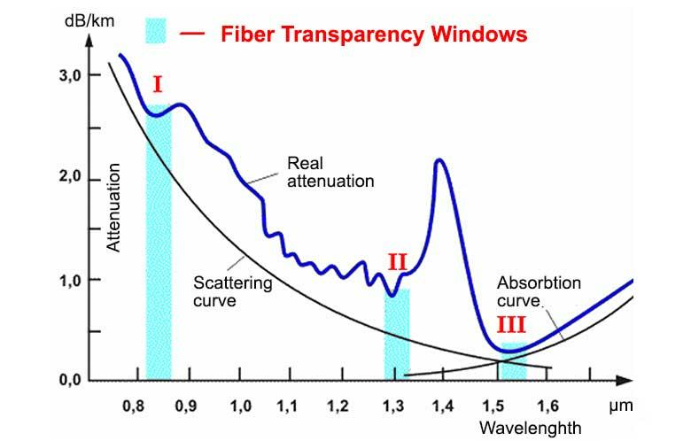 Fiber Optic Measurements, OTDR Trace Recording and Analysis - ToolBoom