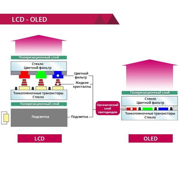 LCD и OLED