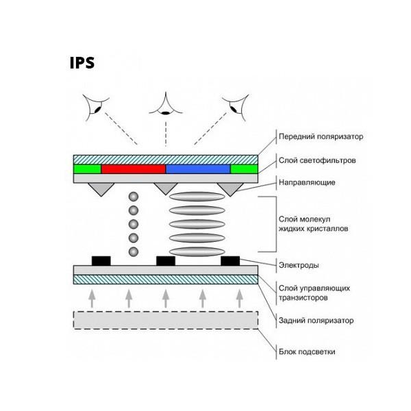 IPS-дисплей