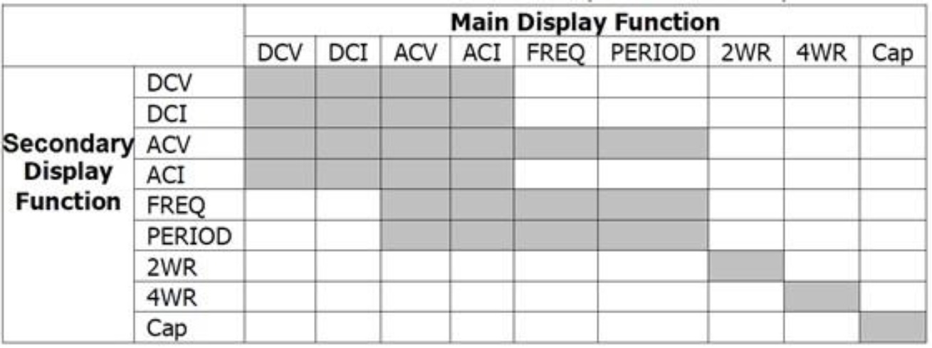Chart showing main and secondary measurements available with the DM3058 DMM series
