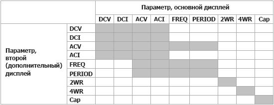 Режим одновременного измерения первого (основного) и второго (дополнительного) параметра с использованием мультиметра DM3058