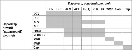 Режим одночасного вимірювання першого (основного) та другого (додаткового) параметра з використанням мультиметра DM3058