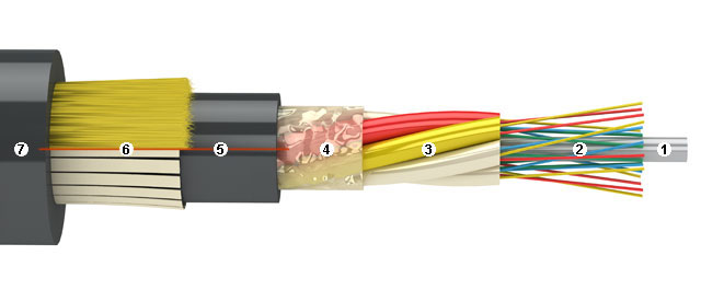 Fiber Optic Cable Layers
