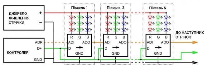 Модулі з DMX-протоколом