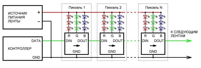SPI протокол (DATA)