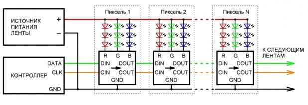SPI-протокол (DATA и CLK)