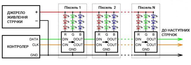 SPI-протокол (DATA і CLK)