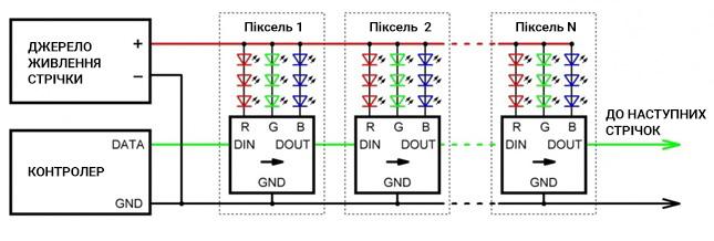 SPI-протокол (DATA)