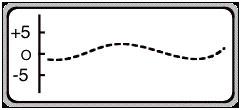 Measuring DC
