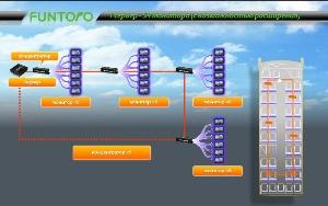 1 сервер – 54 монитора (с возможностью расширения)