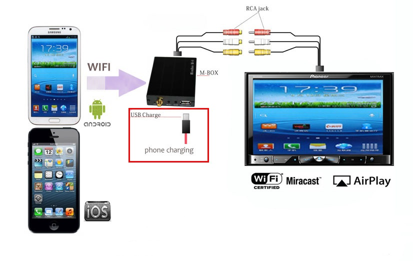 android smartphone ios iphone wi fi mirror car adapter mirabox wi operation scheme