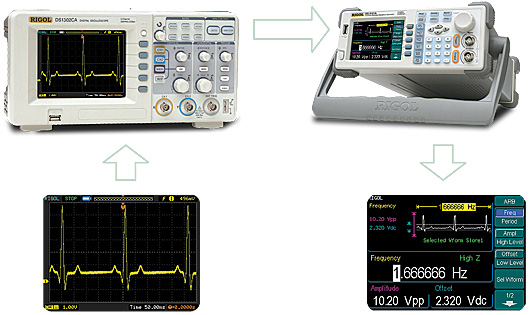 Ultrascope is designed for DS5000 series digital oscilloscopes