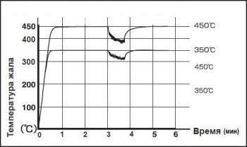 Графік відновлення температури