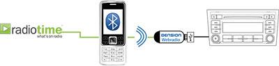 Dension_in_car_internet_radio_adapter_connection_scheme