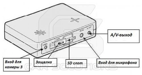 Автомобильный видеорегистратор Smarty BX4000. Вид спереди