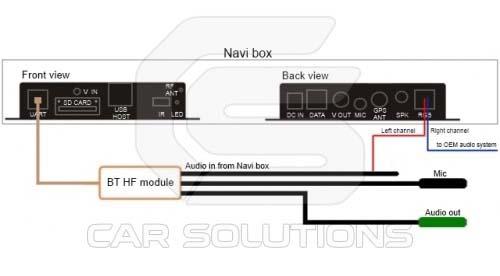 Esquema de conexión de Bluetooth-cable al módulo de navegación