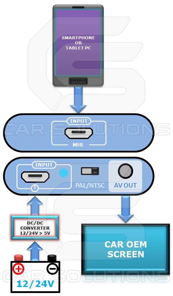 Схема работы адаптера MHL-AV