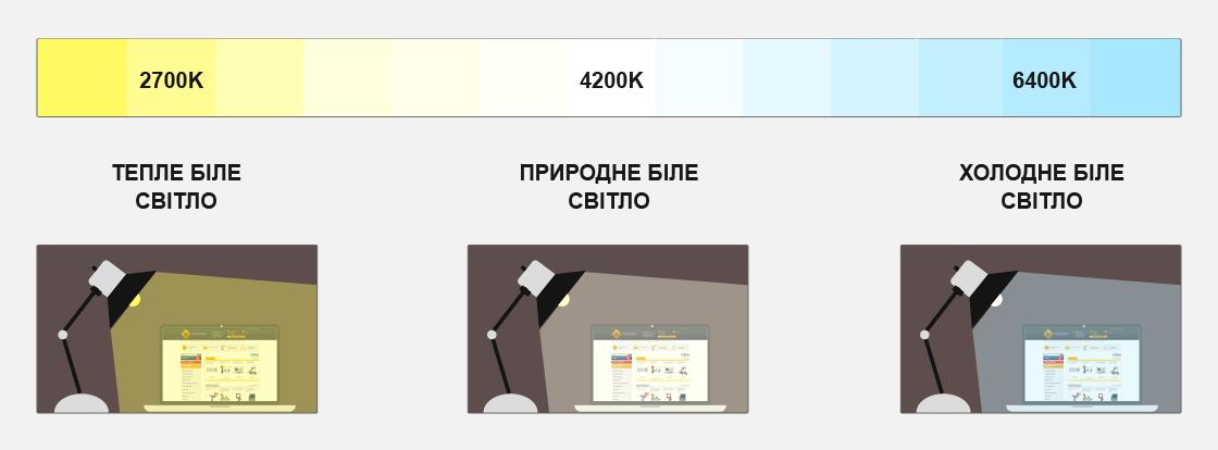 Температура кольору